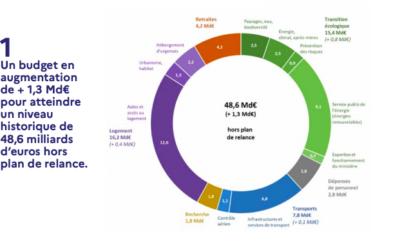 Le PLF 2021 entérine une hausse du budget du ministère de la Transition écologique (MTE)