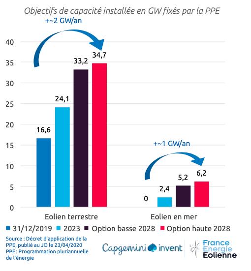 France Energie Eolienne publie son rapport « Observatoire de l'éolien 2020 »