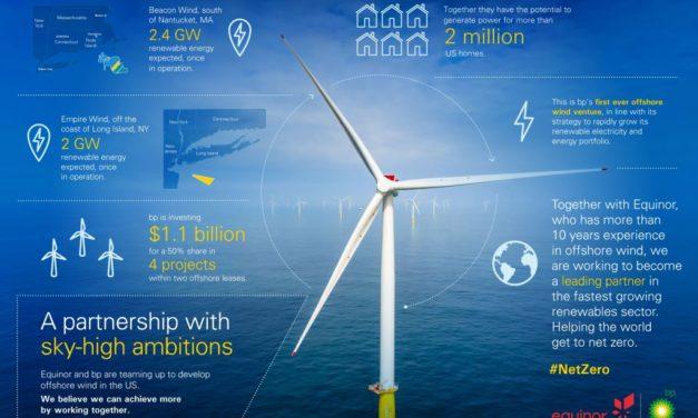 BP pose 1,1 milliard de dollars sur la table pour entrer dans l'éolien en mer
