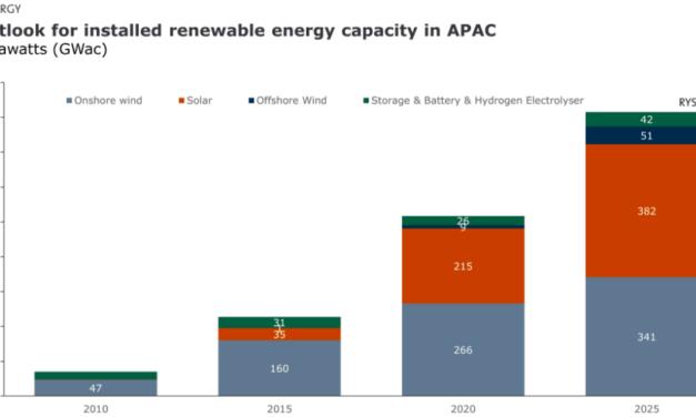 Asie – Pacifique : L'éolien offshore devrait passer à 51 GW contre 9 GW  actuellement