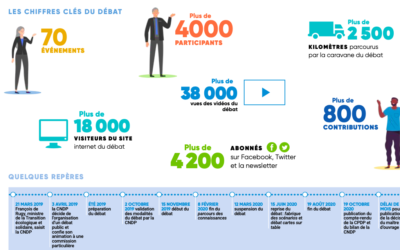 CPDP Normandie : Rapport de la Commission particulière du débat public Normandie
