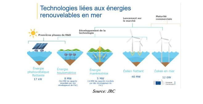 A horizon 2050, 300 GW d'énergie éolienne en mer et 40 GW d'énergie océanique dans l'ensemble des bassins maritimes de l'UE. Comment y parvenir? – 1/3