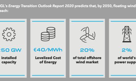 DNV GL estime à 250 GW l'éolien flottant en 2050