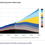 Rapport DNV GL : Floating Wind,The Power to Commercialize – Insights and reasons for confidence