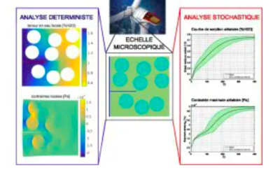 Webinaire Weamec : La campagne expérimentale sur l'endommagement  de matériaux composites EMR en condition humide