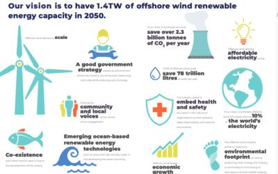 L'OREAC estime que 1400 GW d'éolien offshore d'ici 2050 réalisables
