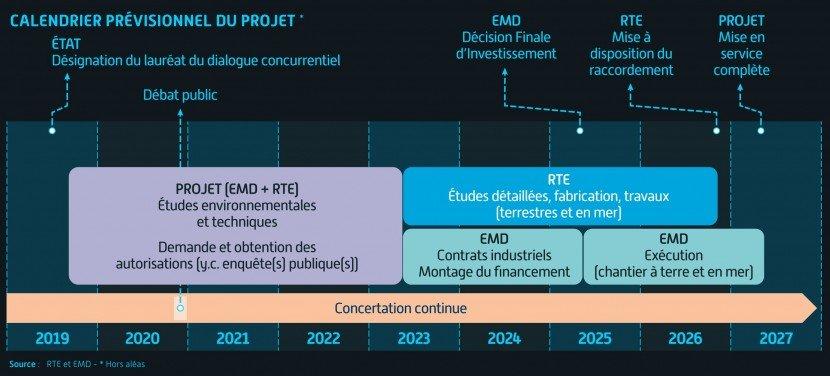 RTEa lancé un avis en prévision de son appel d'offre pour Dunkerque