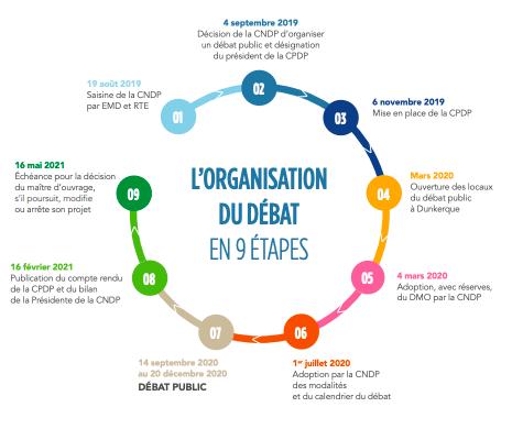 CPDP Dunkerque : Les débats « Dunkerque Eolien en mer »  ont soulevé de vraies questions