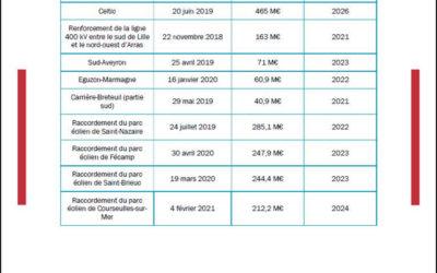 La CRE a approuvé les investissements de RTE pour 2021
