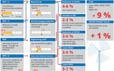 IFP Energies nouvelles propose un post-doctorat dans le cadre du projet européen HIPERWIND