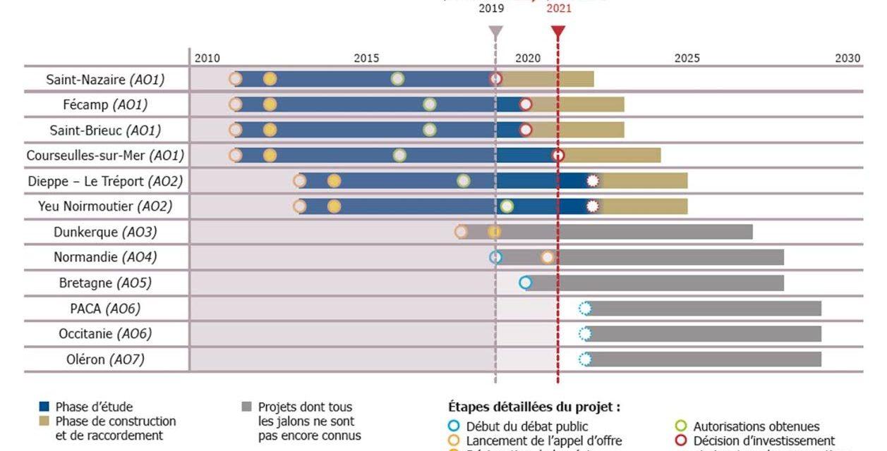 RTE : Les projets des 1ers AO pour l'éolien en mer offshore doivent dorénavant être à l'heure !