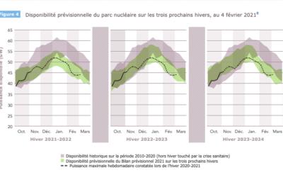 RTE : Bilan prévisionnel de l'équilibre offre-demande d'électricité 2021