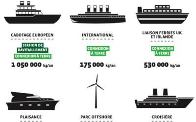 Hydrogène renouvelable. La Région Bretagne lance un 2e appel à projets
