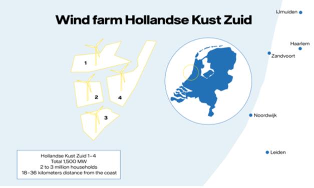 Le premier client du parc Hollandse Kust Zuid de Vattenfall est français