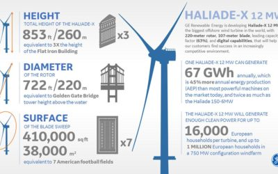 L'administration Biden: 110 GW d'éolien en mer d'ici 2050 et investissement dans les infrastructures portuaires – Partie 3/4