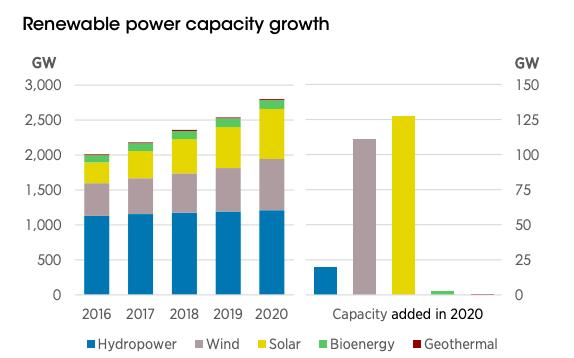 2020, année record pour les nouvelles capacités en énergies renouvelables à travers le monde