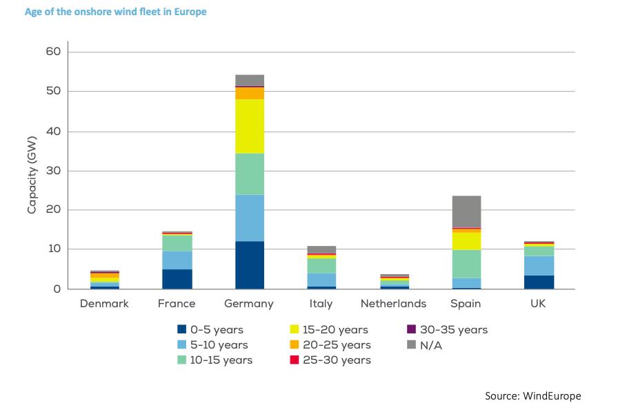 Recyclage des pales : Une étude de Wind Europe, CEFIC et EuCIA