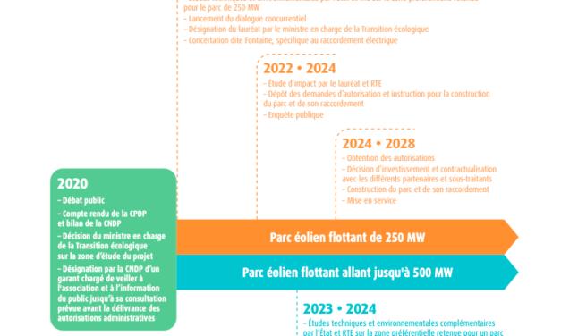 Eolien flottant Bretagne Sud : La CRE lance le dialogue concurrentiel