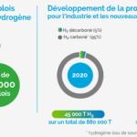 Hydrogène en France : Enjeu stratégique pour réussir le déploiement d'une industrie créatrice d'emplois