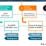 Le secret britannique de l'éolien en mer: La chaîne d'approvisionnement et l'innovation