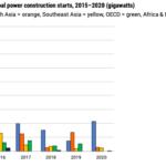 G7 : Fin des investissements dans les centrales à charbon