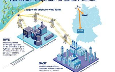 BASF SE mise sur un parc éolien en mer, construit sans subvention, et l'hydrogène vert