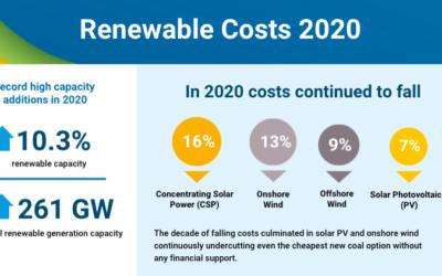 IRENA : En dix ans, le coût de l'électricité a baissé de 48% pour l'éolien offshore