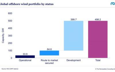 Rapport RCG : Plus de 200 GW de projets éoliens offshore  mondiaux en développement depuis 2020