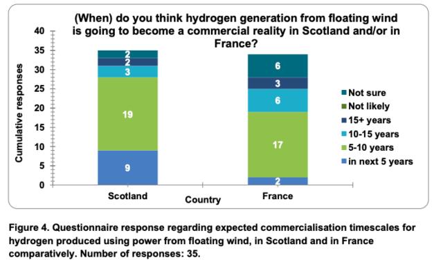 L'EMEC, INNOSEA, The Renewables Consulting Group, publie un rapport sur l'éolien flottant et de l'hydrogène en Europe