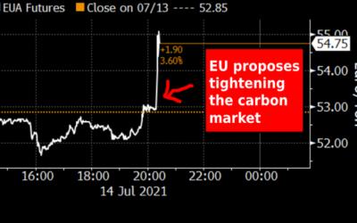 Le prix des quotas d'émissions sur le marché ETS s'envole