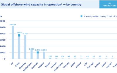 Covid : impact sur le développement des parcs éoliens selon le WFO