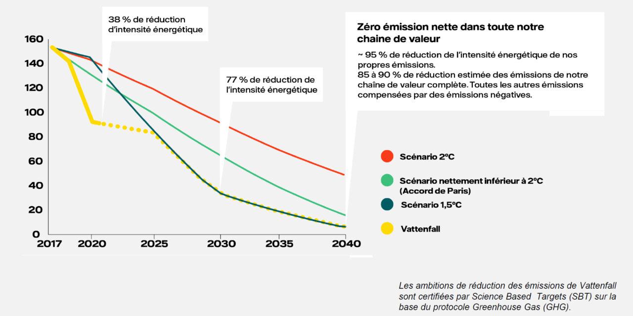 Vattenfall : objectifs réduction d'émissions d'ici à 2030 encore plus ambitieux et alignés sur le scénario +1,5°C