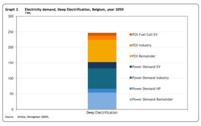 A partir de quelles bases la Belgique a annoncé son plan éolien en mer ?