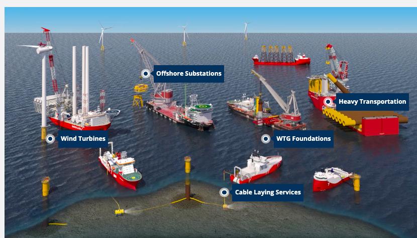 Subsea 7 : Finalisation du rapprochement avec OHT ASA = Seaway 7
