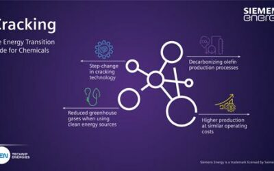 Un pas vers la décarbonation : Technip Energies et Siemens Energy sélectionnés par le Consortium Cracker of the Future